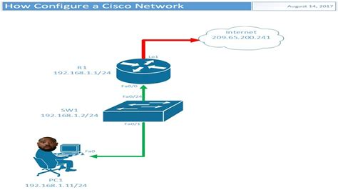 How Create Cisco Network Diagram Visio Youtube