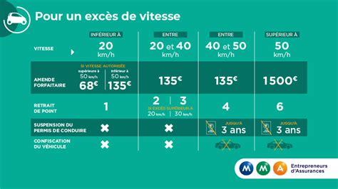bareme amende exces de vitesse infographie mma exc 232 s de vitesse quelles sanctions