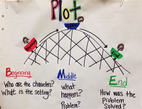 reading rollercoaster plot  images reading