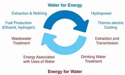 Energy Water Nexus Source Business Development Climate