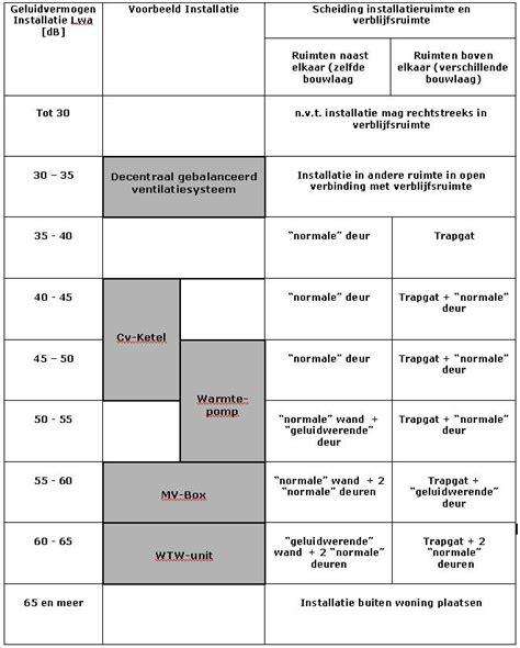 hellingbaan bouwbesluit installatiegeluid in bouwbesluit 2012 ph bouwadvies