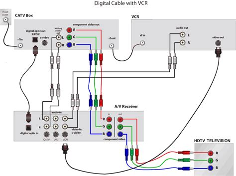 First Home Theater System Wiring Questions Avs Forum