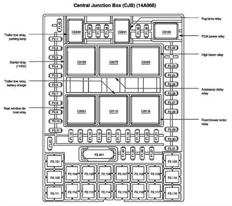 2003 Expedition Fuse Diagram by 2003 Ford Expedition Fuse Box Diagram