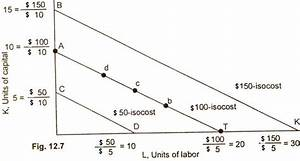 Isocost Lines  Outlay Line  Price Line  Factor Cost Line - Definition - Explanation