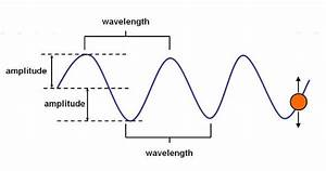 diagram of a wave 17 wiring diagram images wiring With radiowavesdiagram