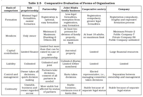 sole proprietorship form of business ncert class xi business studies chapter 2 forms of