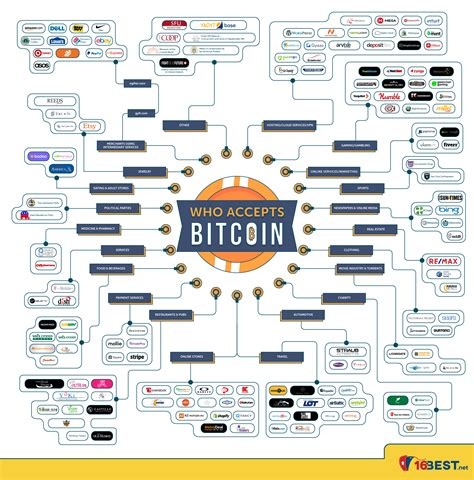 what stores take bitcoin infographic these companies stores accept bitcoin