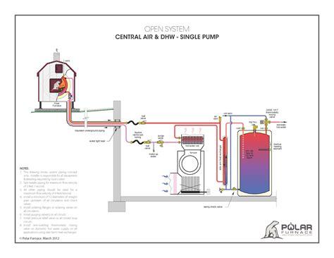 outdoor furnaces  water  transfer wood heat