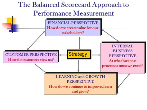 Performance Evaluation Using The Balanced Scorecard  Ppt Video Online Download