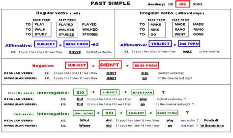 Fpb Servicios Administrativos Y Ciclo De GestiÓn Administrativa Past Simple