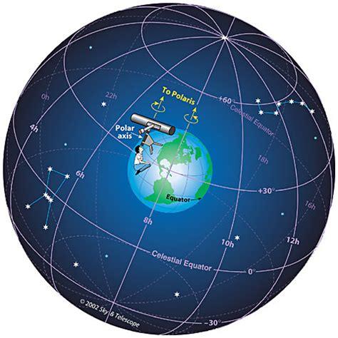 celestial sphere astronomicon