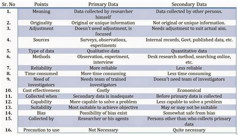 Sles Of Primary Skills And Secondary Skills In Resume by Difference Between Primary And Secondary Data In 16 Points