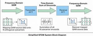 Ofdm Block Diagram Explanation Epub Download