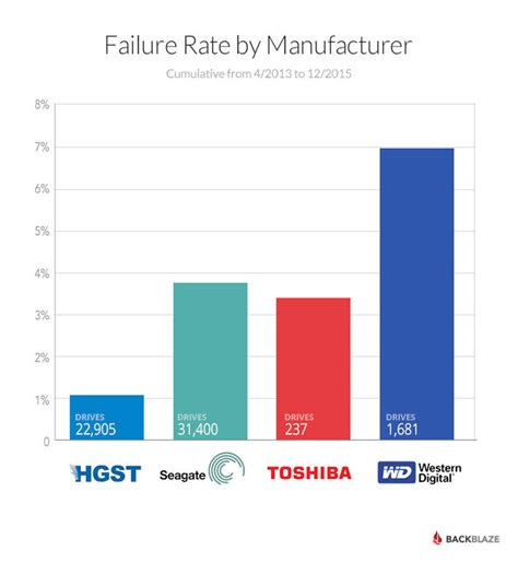co fact 7 how reliable the most reliable hard drives in 2015 according to backblaze zdnet