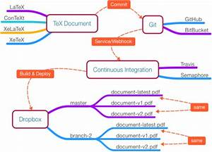 Git  Docker  And Continuous Integration For Tex Documents