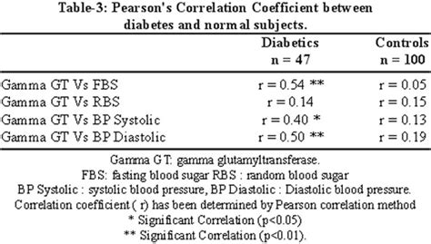 comparison of gamma glutamyltransferase in normal and in