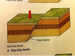 Fault Block Mountain Diagram