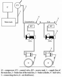Simulation Model For The Monitoring System Of Air Brake Of