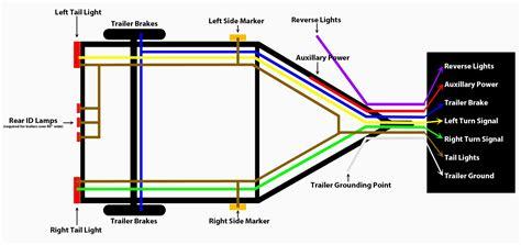 trailer 7 pin wiring diagram diagrams 5 harness