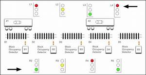 Railway Signalling Block Systems