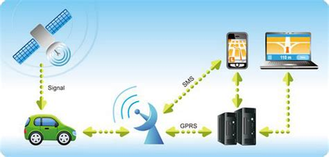 The Low Down On Gps Trackers