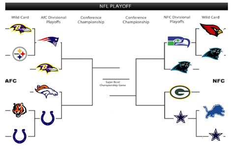 printable nfl playoff bracket   updated
