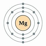Electron Configuration For Magnesium | 768 x 768 png 81kB