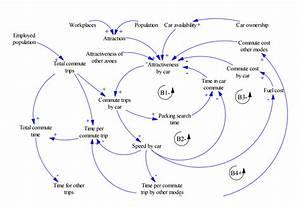 Sample Of Causal Loop Diagram For Transport Sub