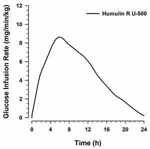 Humulin R U 500 Fda Prescribing Information Side