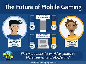 The Future of Mobile Gaming | Big Fish Blog
