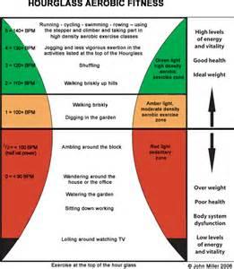 Hourglass Body Shape Workout