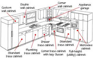 kitchen enchanting standard kitchen cabinet depth idea