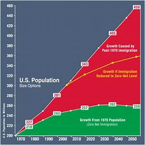 Coming to Grips with Mass Immigration Invading America ...