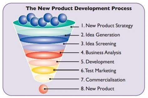 New Product Development (npd)  Marketing. How To Become A Licensed Stock Broker. Allow Remote Connection College Of Physicians. Legal Jobs In Las Vegas Insurance For A Moped. Earn Bachelor Degree Online Pity In Spanish. Nicet Certification Classes Cal Pro Painting. It Disaster Recovery Planning For Dummies. How Do I Get Credit Score Data Base Websites. Online Military Friendly Colleges
