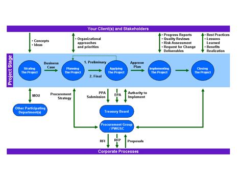 archived project management processes overview