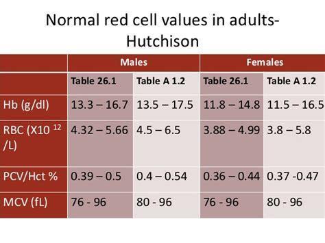 hematocrit levels normal range