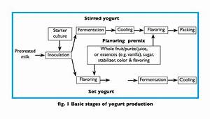 Premixes For Yogurt And Other Cultured Milk Desserts