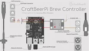 Craftbeerpi Brewery Controller Infographics  U2013 Leaning Man Brewery