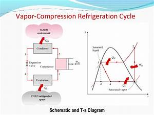 Basics Of Refrigeration Engineering Section B
