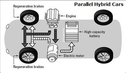 Parallel Hybrid Vehicles Diagram Propulsion Provided