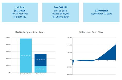 solar loans financing  solar   money