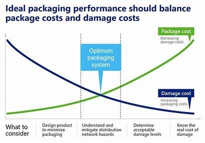 Optimization Packaging Cost Supply Chainalytics Alcateri Chain