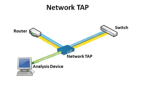 network tap ip  ease ip  ease