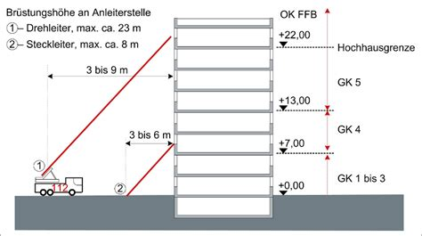 Garage über Baugrenze Bauen by Bauordnung Im Bild