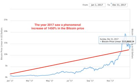 Although fees may increase over time, normal fees currently only cost a tiny amount. Bitcoin Price Has Recorded Its Best Start Since 2012, But ...