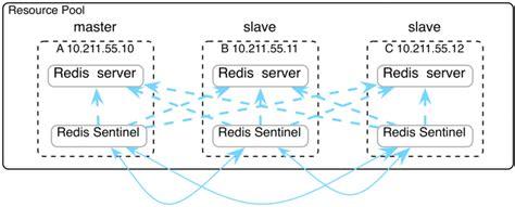 redis sentinel  clustering stack overflow