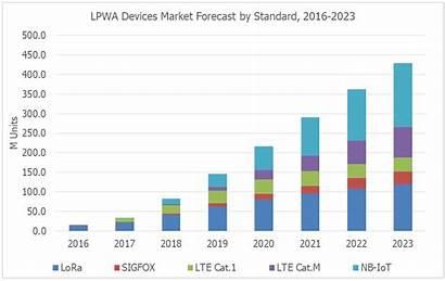 Market Lpwa Forecast Iot Stage Early Still