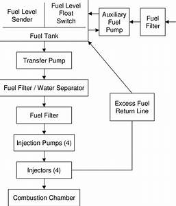 1  Block Diagram Of The Fuel System For A 10
