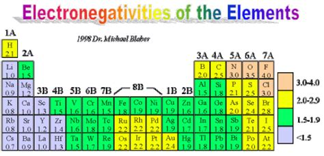 electronegativity charts find word templates