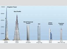 World's next tallest tower the Kingdom to be built by the
